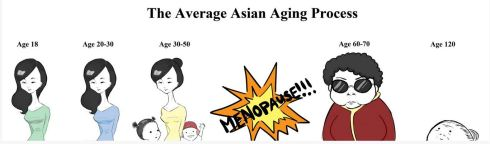 The-Average-Asian-Womens-Aging-Process-Chart